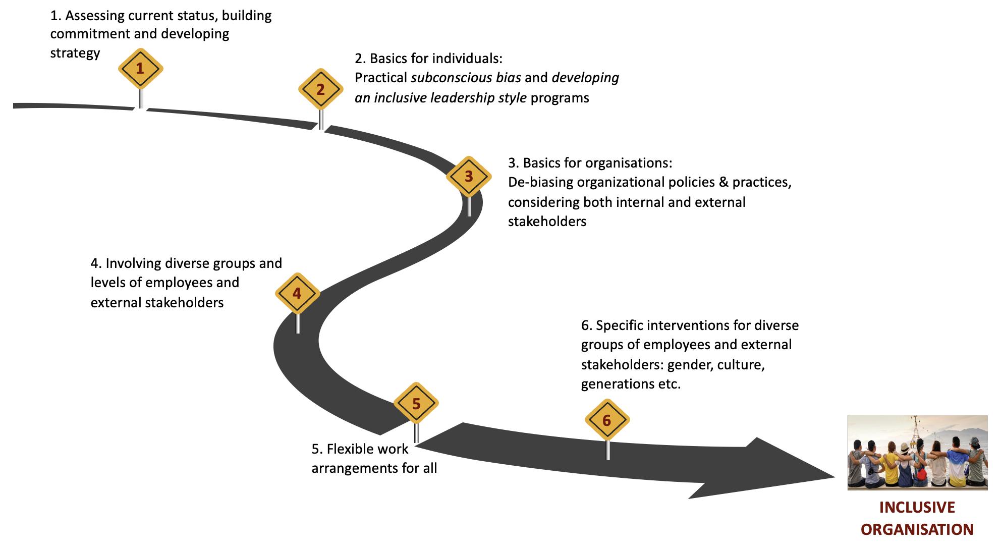 Roadmap to Inclusive Organisations
