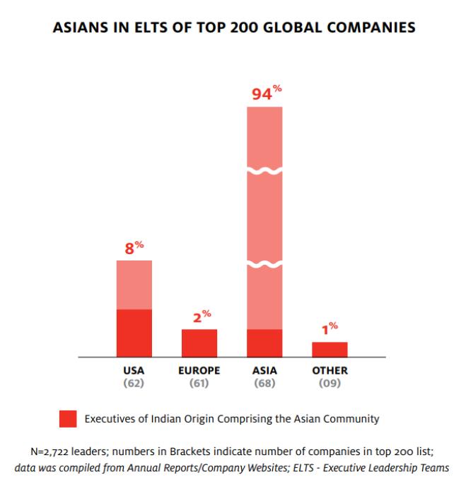 asian leaders in mnc